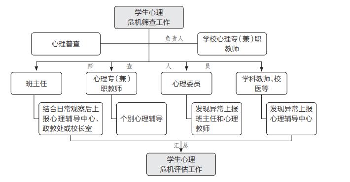 网络版心理测评系统